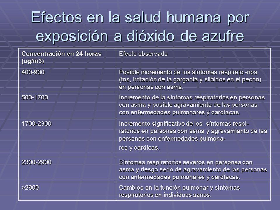 Efectos en la salud humana por exposición a dióxido de azufre Concentración en 24 horas (ug/m3) Efecto observado 400-900 Posible incremento de los síntomas respirato -rios (tos, irritación de la garganta y silbidos en el pecho) en personas con asma.