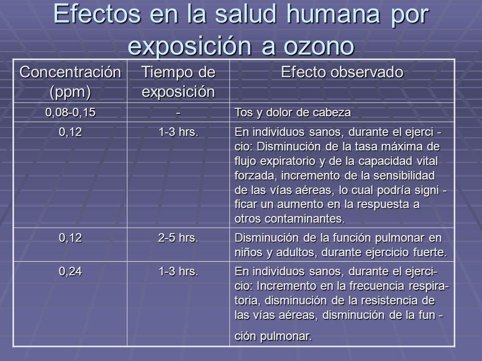 Efectos en la salud humana por exposición a ozono Concentración (ppm) Tiempo de exposición Efecto observado 0,08-0,15- Tos y dolor de cabeza 0,12 1-3 hrs.