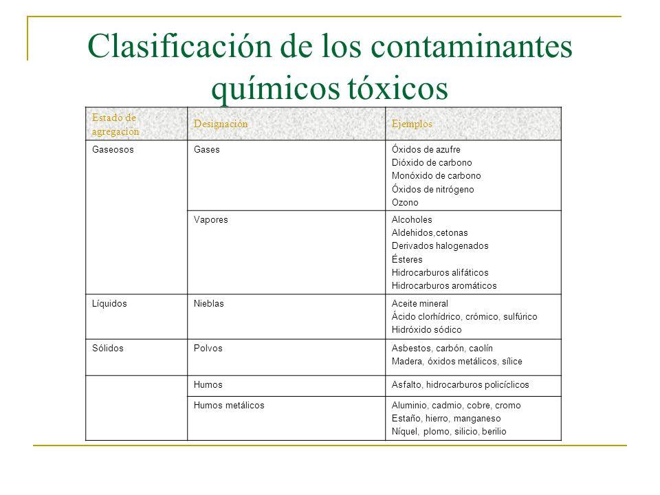 Clasificación de los contaminantes químicos tóxicos Estado de agregación DesignaciónEjemplos GaseososGasesÓxidos de azufre Dióxido de carbono Monóxido de carbono Óxidos de nitrógeno Ozono VaporesAlcoholes Aldehidos,cetonas Derivados halogenados Ésteres Hidrocarburos alifáticos Hidrocarburos aromáticos LíquidosNieblasAceite mineral Ácido clorhídrico, crómico, sulfúrico Hidróxido sódico SólidosPolvosAsbestos, carbón, caolín Madera, óxidos metálicos, sílice HumosAsfalto, hidrocarburos policíclicos Humos metálicosAluminio, cadmio, cobre, cromo Estaño, hierro, manganeso Níquel, plomo, silicio, berilio
