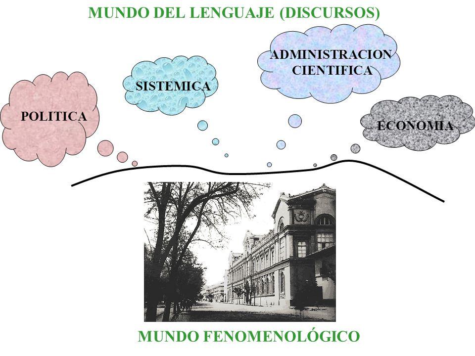 MUNDO FENOMENOLÓGICO MUNDO DEL LENGUAJE (DISCURSOS) ECONOMIAADMINISTRACION CIENTIFICA POLITICA SISTEMICA