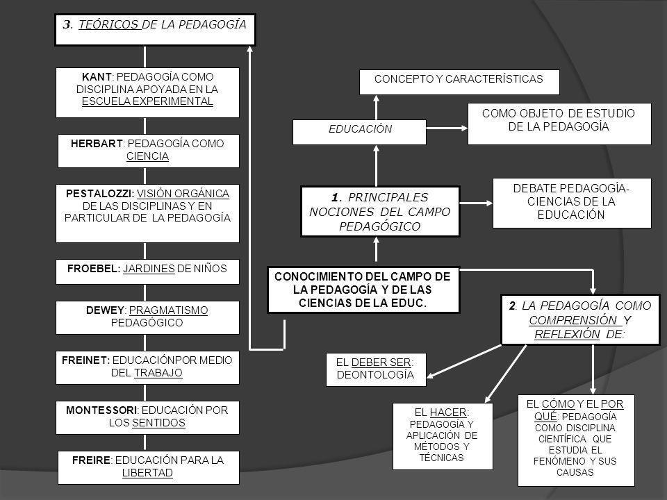 3. TEÓRICOS DE LA PEDAGOGÍA DEWEY: PRAGMATISMO PEDAGÓGICO MONTESSORI: EDUCACIÓN POR LOS SENTIDOS FREINET: EDUCACIÓNPOR MEDIO DEL TRABAJO FROEBEL: JARD