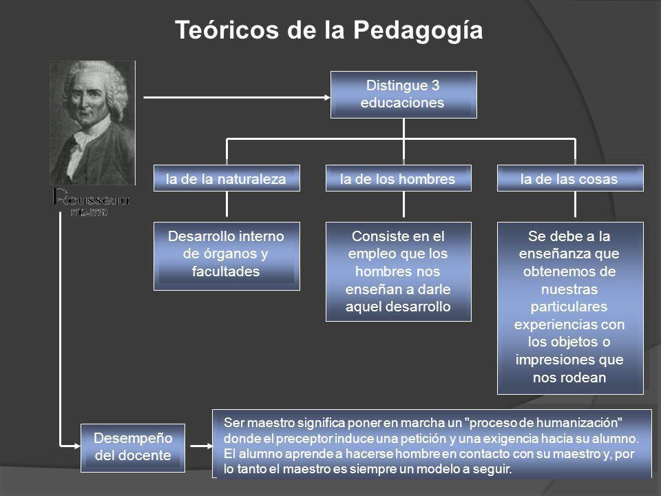 Teóricos de la Pedagogía Distingue 3 educaciones la de la naturalezala de los hombresla de las cosas Desarrollo interno de órganos y facultades Consis