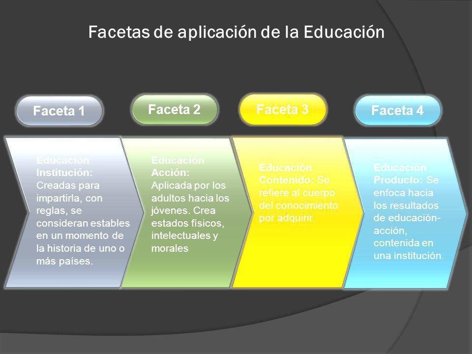 Facetas de aplicación de la Educación Faceta 1 Faceta 2Faceta 3 Educación Institución: Creadas para impartirla, con reglas, se consideran estables en