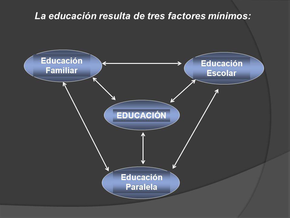 EDUCACIÓN Educación Familiar Educación Escolar Educación Paralela La educación resulta de tres factores mínimos: