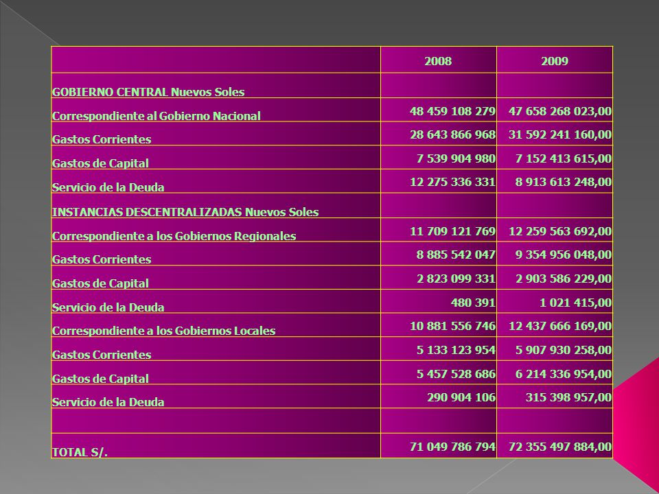20082009 GOBIERNO CENTRAL Nuevos Soles Correspondiente al Gobierno Nacional 48 459 108 27947 658 268 023,00 Gastos Corrientes 28 643 866 96831 592 241 160,00 Gastos de Capital 7 539 904 9807 152 413 615,00 Servicio de la Deuda 12 275 336 3318 913 613 248,00 INSTANCIAS DESCENTRALIZADAS Nuevos Soles Correspondiente a los Gobiernos Regionales 11 709 121 76912 259 563 692,00 Gastos Corrientes 8 885 542 0479 354 956 048,00 Gastos de Capital 2 823 099 3312 903 586 229,00 Servicio de la Deuda 480 3911 021 415,00 Correspondiente a los Gobiernos Locales 10 881 556 74612 437 666 169,00 Gastos Corrientes 5 133 123 9545 907 930 258,00 Gastos de Capital 5 457 528 6866 214 336 954,00 Servicio de la Deuda 290 904 106315 398 957,00 TOTAL S/.