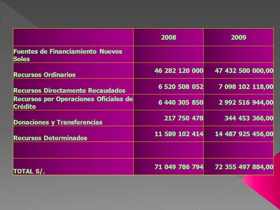 20082009 Fuentes de Financiamiento Nuevos Soles Recursos Ordinarios 46 282 120 00047 432 500 000,00 Recursos Directamente Recaudados 6 520 508 0527 09