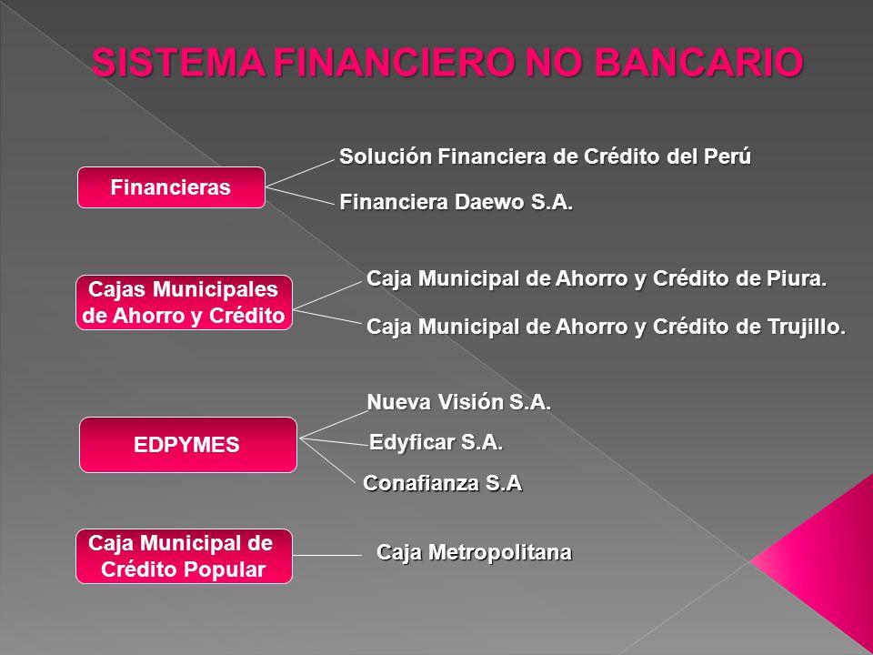 SISTEMA FINANCIERO NO BANCARIO Financieras Solución Financiera de Crédito del Perú Financiera Daewo S.A. Cajas Municipales de Ahorro y Crédito Caja Mu