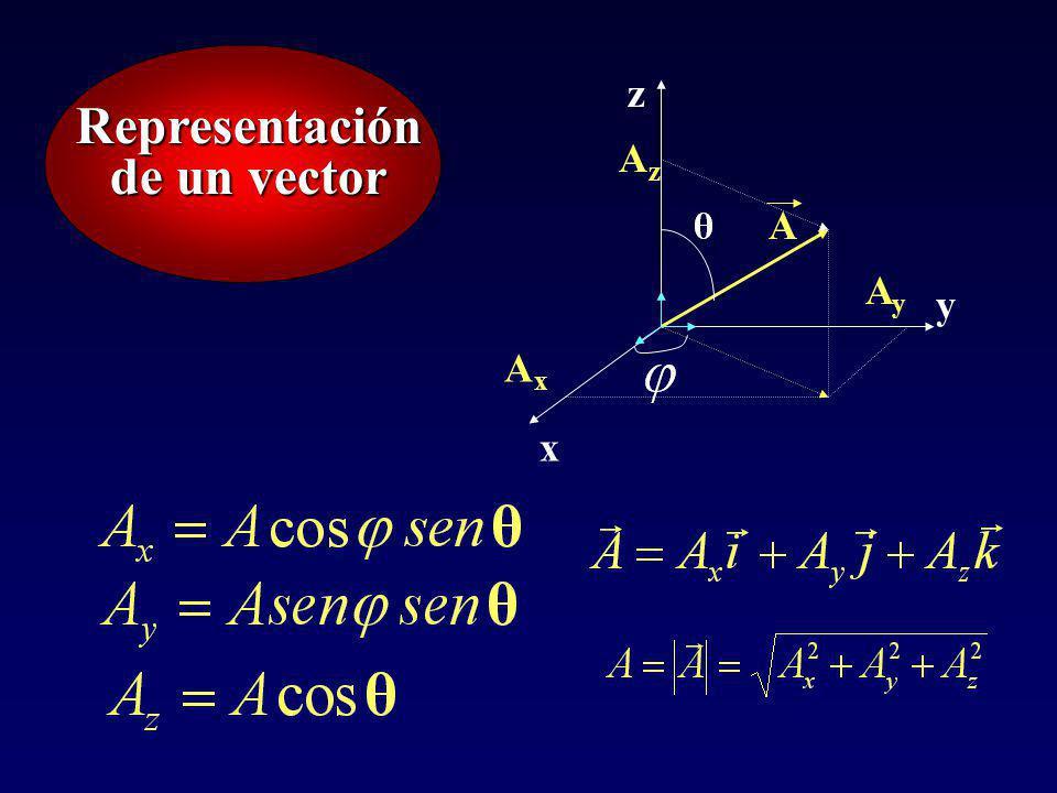 Vectores unitarios en el espacio x y z