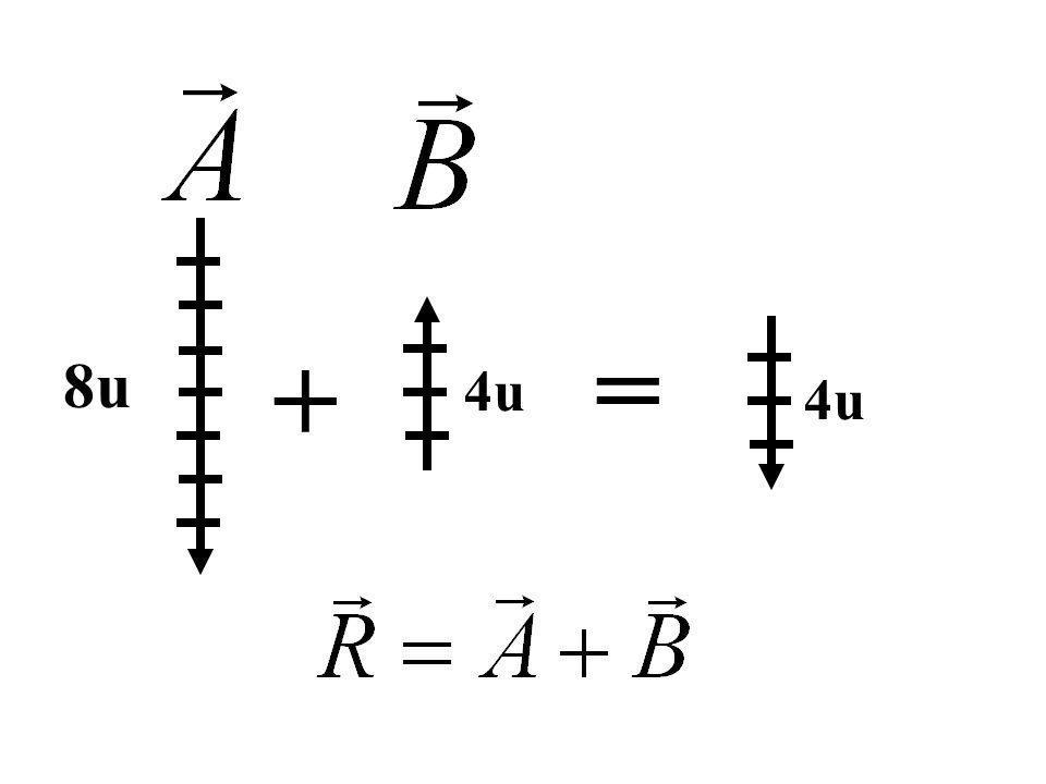 Determínese la resultante de los siguientes vectores 4u 3u 7u