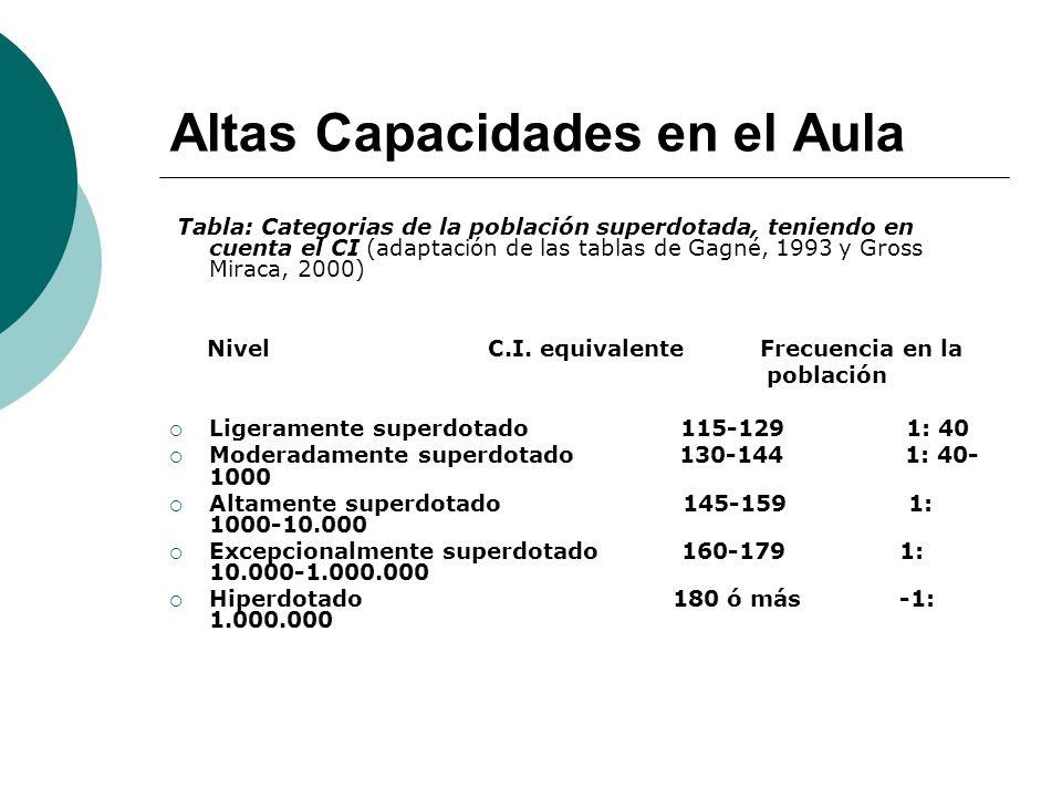 Altas Capacidades en el Aula Tabla: Categorias de la población superdotada, teniendo en cuenta el CI (adaptación de las tablas de Gagné, 1993 y Gross Miraca, 2000) Nivel C.I.