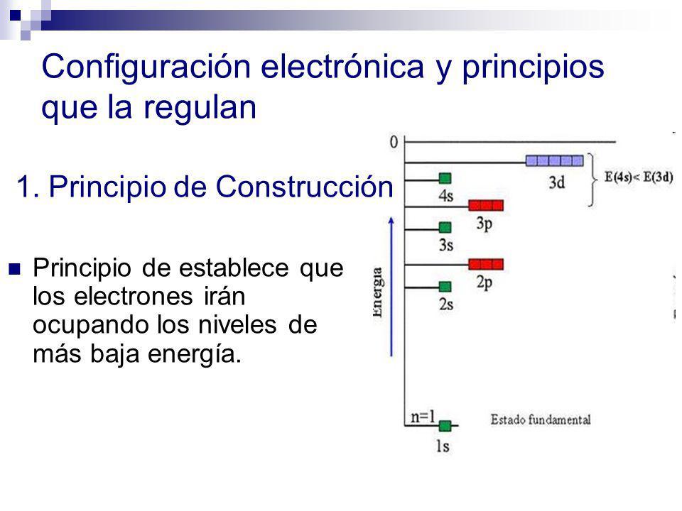 Configuración electrónica y principios que la regulan Principio de establece que los electrones irán ocupando los niveles de más baja energía. 1. Prin