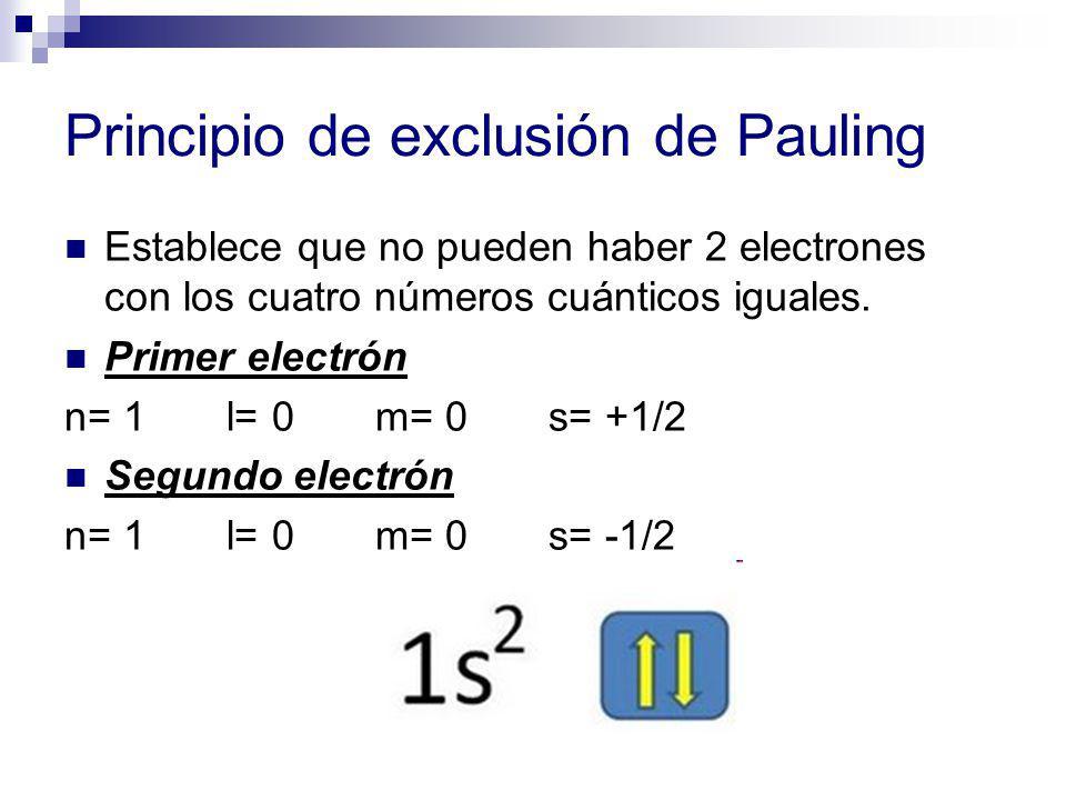Principio de exclusión de Pauling Establece que no pueden haber 2 electrones con los cuatro números cuánticos iguales. Primer electrón n= 1 l= 0 m= 0