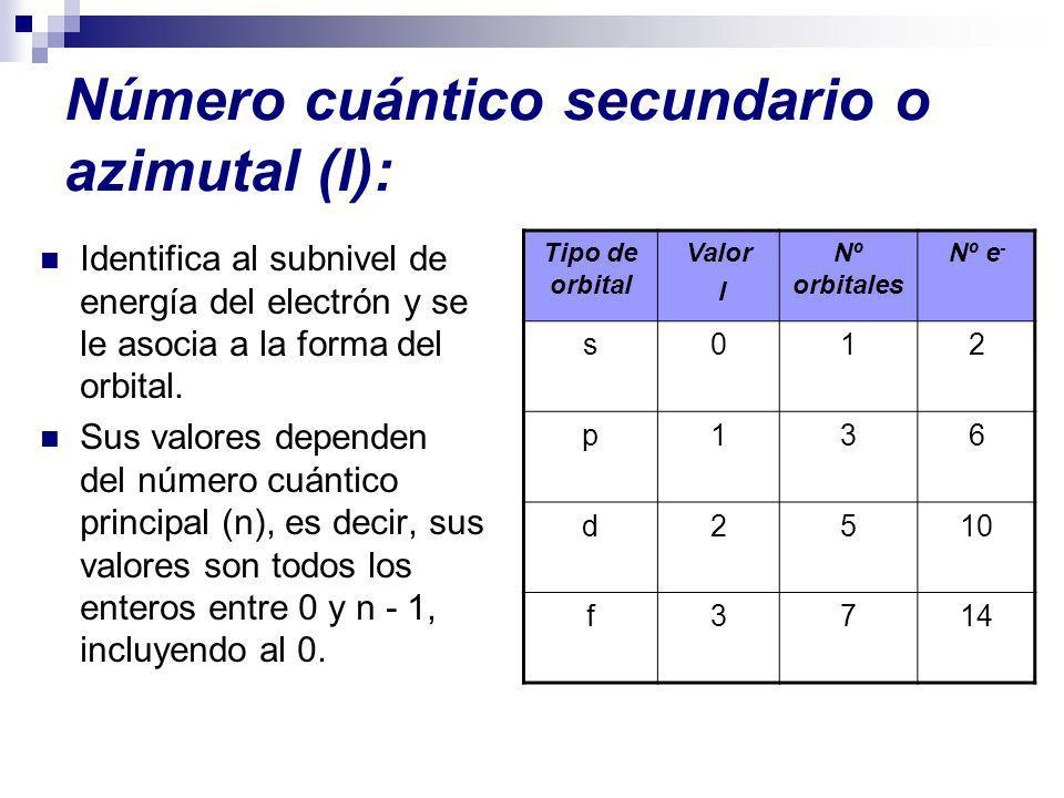 Número cuántico secundario o azimutal (l): Identifica al subnivel de energía del electrón y se le asocia a la forma del orbital. Sus valores dependen