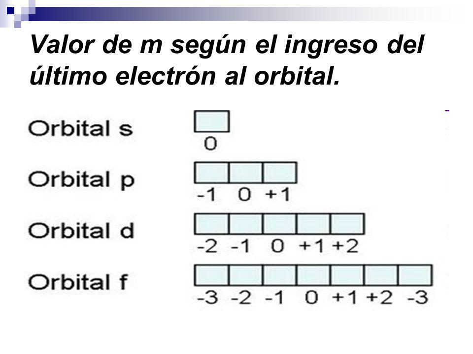 Valor de m según el ingreso del último electrón al orbital.