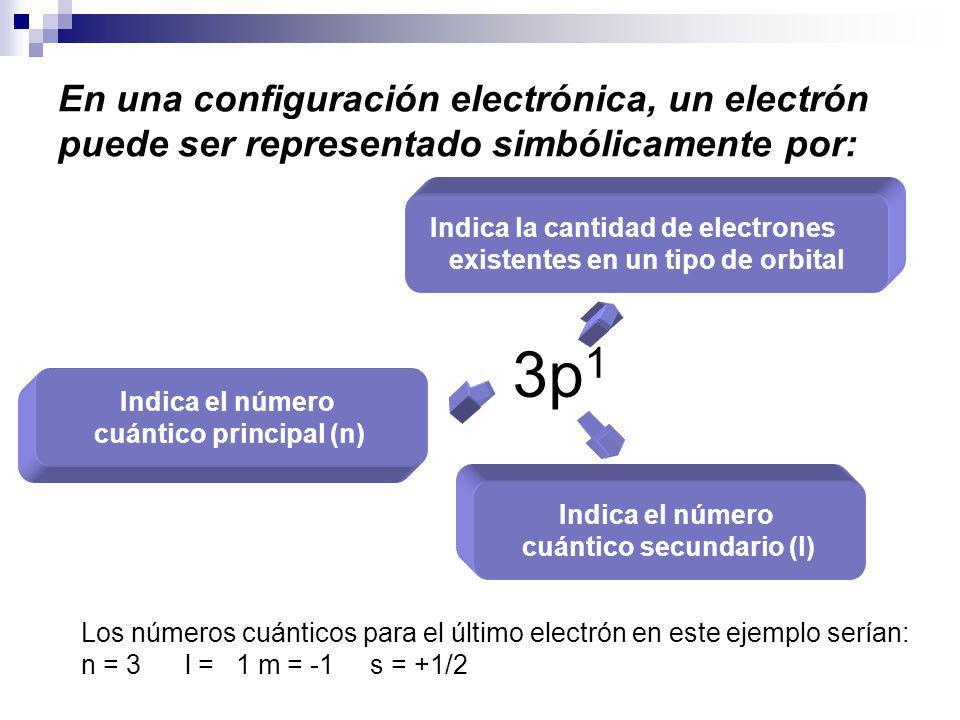 En una configuración electrónica, un electrón puede ser representado simbólicamente por: Los números cuánticos para el último electrón en este ejemplo