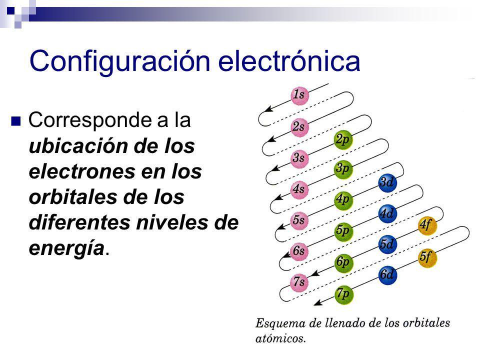 Configuración electrónica Corresponde a la ubicación de los electrones en los orbitales de los diferentes niveles de energía.