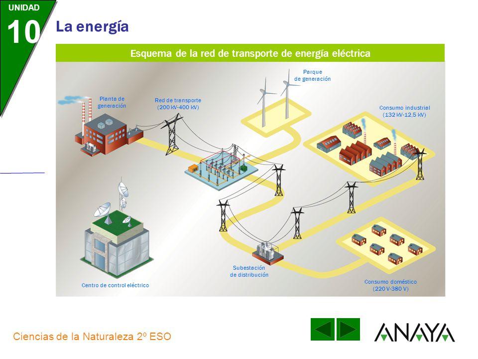 UNIDAD 10 La energía Ciencias de la Naturaleza 2º ESO El transporte de energía eléctrica: La red de transporte de energía eléctrica es la parte del si