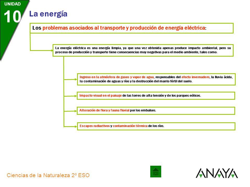 UNIDAD 10 La energía Ciencias de la Naturaleza 2º ESO El centro de control eléctrico es el responsable de la operación y supervisión coordinada en tie