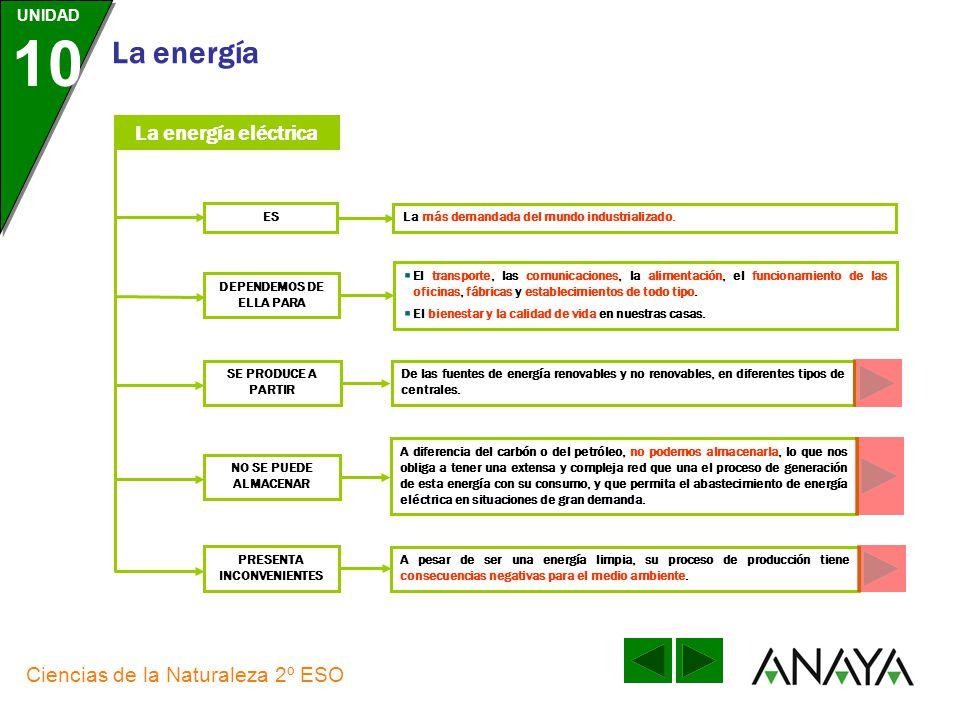 UNIDAD 10 La energía Ciencias de la Naturaleza 2º ESO PRODUCCIÓN, TRANSPORTE Y ALMACENAMIENTO DE ENERGÍA ELÉCTRICA