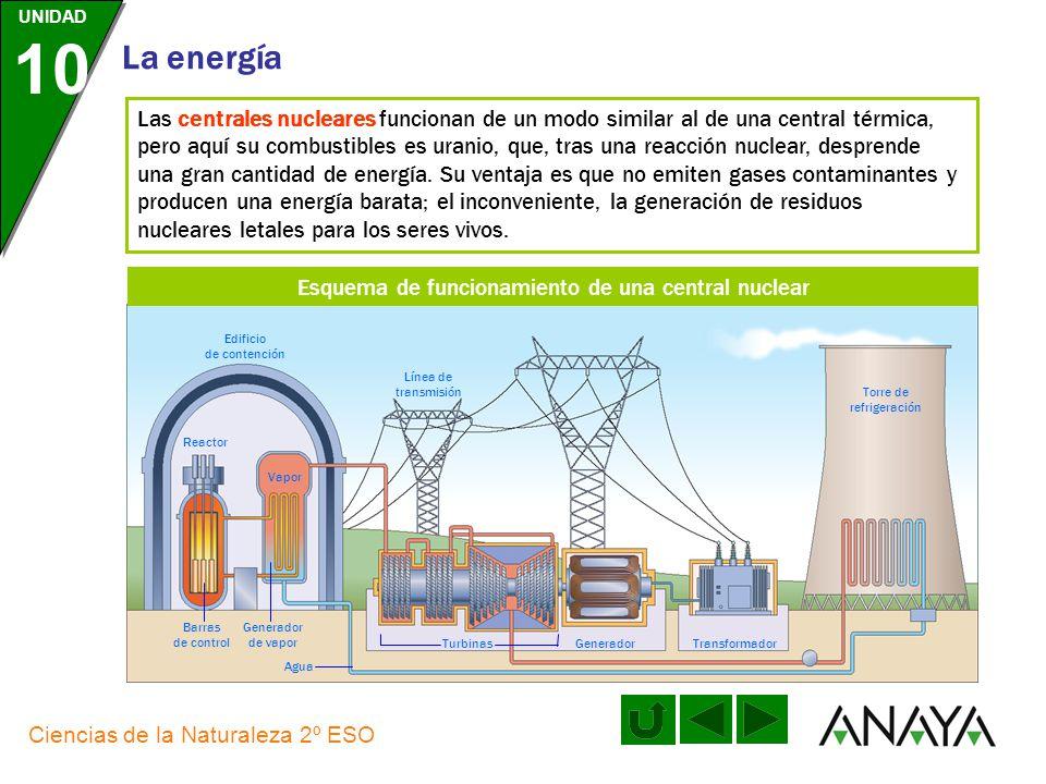 UNIDAD 10 La energía Ciencias de la Naturaleza 2º ESO Las centrales térmicas utilizan de forma general combustibles fósiles, esto es, energías no reno