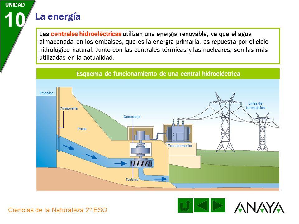 UNIDAD 10 La energía Ciencias de la Naturaleza 2º ESO Las centrales nucleares funcionan de un modo similar al de una central térmica, pero aquí su com