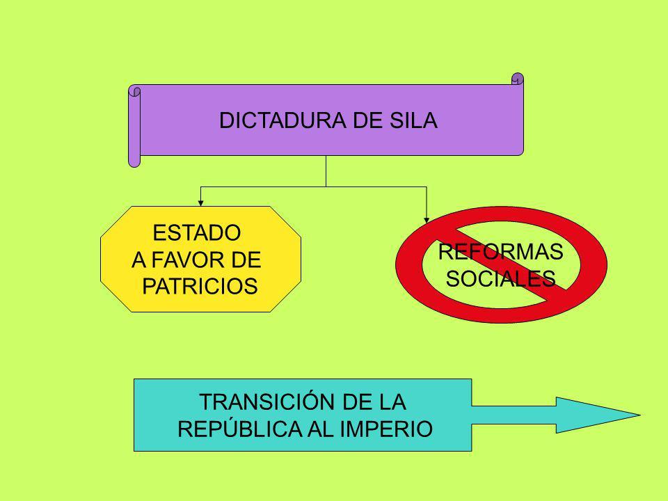 MARIO SILA POPULARES OPTIMATES DICTADURA DE SILA VS