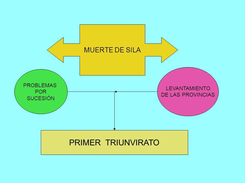 DICTADURA DE SILA ESTADO A FAVOR DE PATRICIOS REFORMAS SOCIALES TRANSICIÓN DE LA REPÚBLICA AL IMPERIO