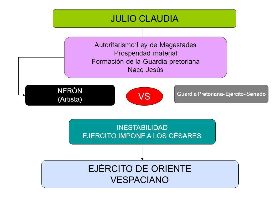 JULIO CLAUDIA (27a.c.- 68 d.c.) Julio= familia adoptiva de Octavio y Claudia = Familia de Livia César Augusto (27 a.c.-14 d.c.) Tiberio (14-37 d.c.) Calígula (37-41 d.c.) Claudio (41-54 d.c.) Nerón (54-68 d.c.)