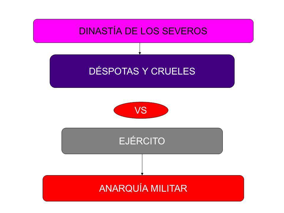 DINASTÍA DE LOS ANTONINOS ELECTIVA MARCO AURELIO IMPONE A SU HIJO CÓMODO VS Guardia Pretoriana-Ejército Septimio Severo
