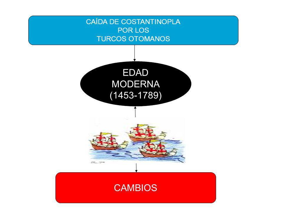 CONSECUENCIA CRUZADAS (XI-XIII) FRACASO MILITAR CAMBIOS ECONÓMICOS,POLÍTICOS. SOCIALES Y CULTURALES ESTADO NACIONAL