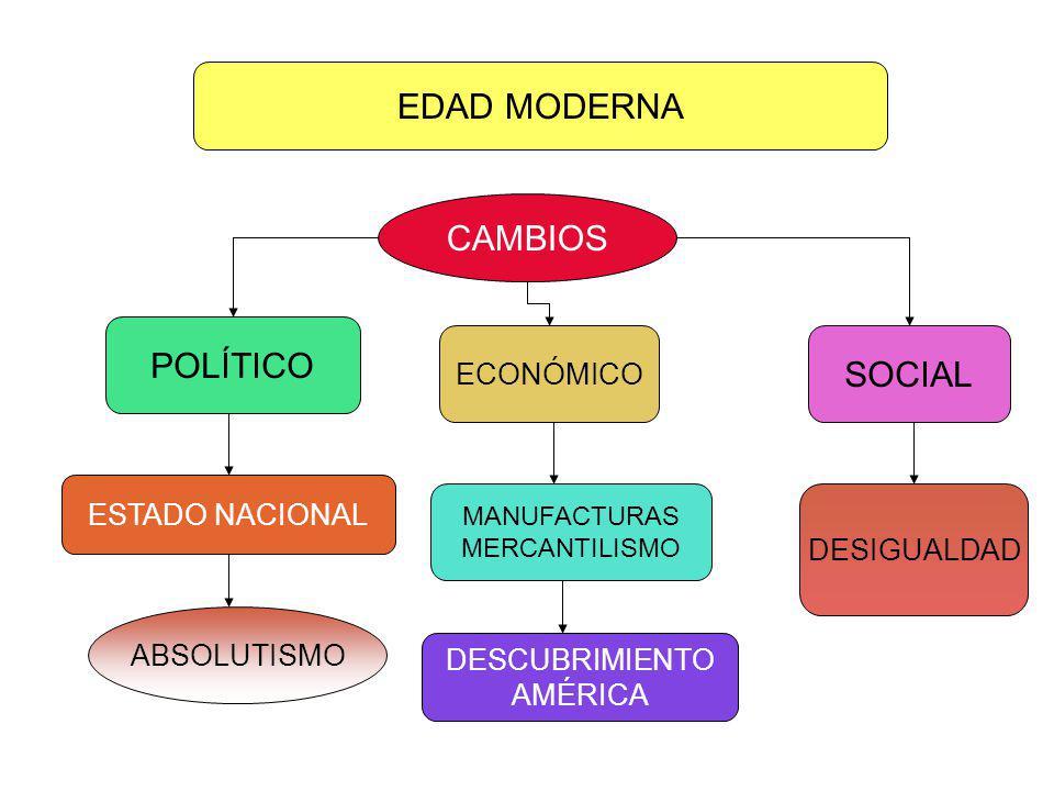 CAÍDA DE COSTANTINOPLA POR LOS TURCOS OTOMANOS EDAD MODERNA (1453-1789) CAMBIOS