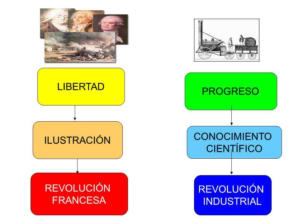 HOMBRE NATURALEZA DIOS UNIVERSO MOTOR RAZÓN OBJETIVO Lograr la libertad Y el Progreso