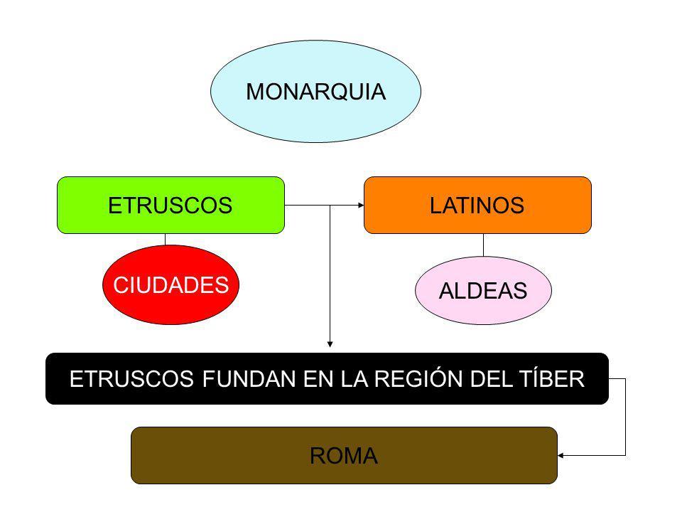 MONARQUÍA VII – VI a.C. REPÚBLICA VI – I a.C. IMPERIO 30 a.C. – 476 d.C. PROCESO HISTÓRICO