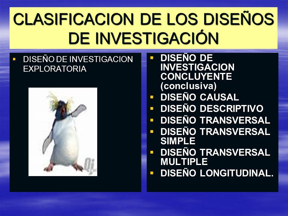 CLASIFICACION DE LOS DISEÑOS DE INVESTIGACIÓN DISEÑO DE INVESTIGACION EXPLORATORIA DISEÑO DE INVESTIGACION EXPLORATORIA DISEÑO DE INVESTIGACION CONCLUYENTE (conclusiva) DISEÑO DE INVESTIGACION CONCLUYENTE (conclusiva) DISEÑO CAUSAL DISEÑO CAUSAL DISEÑO DESCRIPTIVO DISEÑO DESCRIPTIVO DISEÑO TRANSVERSAL DISEÑO TRANSVERSAL DISEÑO TRANSVERSAL SIMPLE DISEÑO TRANSVERSAL SIMPLE DISEÑO TRANSVERSAL MULTIPLE DISEÑO TRANSVERSAL MULTIPLE DISEÑO LONGITUDINAL.