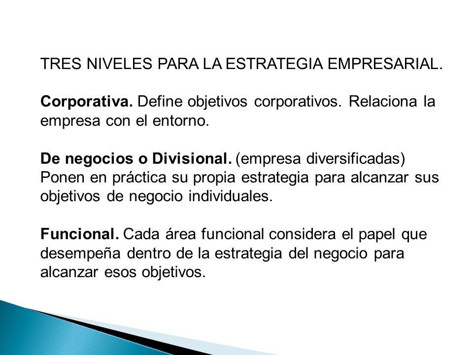 TRES NIVELES PARA LA ESTRATEGIA EMPRESARIAL. Corporativa. Define objetivos corporativos. Relaciona la empresa con el entorno. De negocios o Divisional