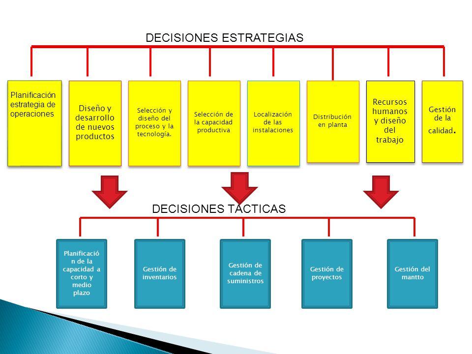 DECISIONES ESTRATEGIAS Planificación estrategia de operaciones Diseño y desarrollo de nuevos productos Selección de la capacidad productiva Selección