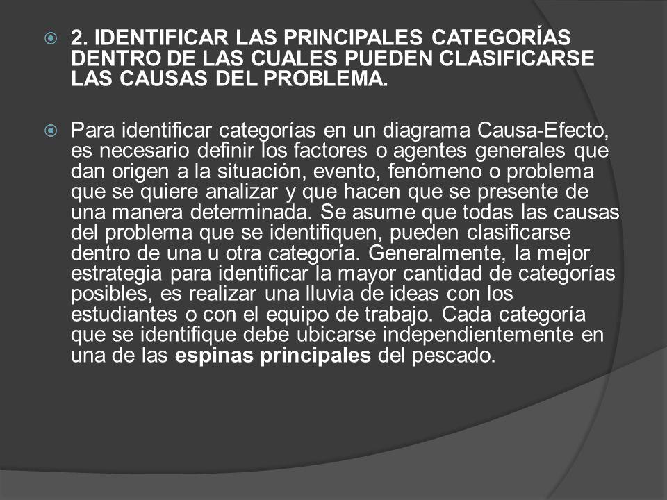 2. IDENTIFICAR LAS PRINCIPALES CATEGORÍAS DENTRO DE LAS CUALES PUEDEN CLASIFICARSE LAS CAUSAS DEL PROBLEMA. Para identificar categorías en un diagrama