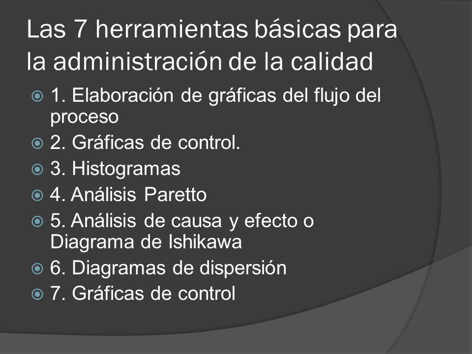 Las 7 herramientas básicas para la administración de la calidad 1. Elaboración de gráficas del flujo del proceso 2. Gráficas de control. 3. Histograma