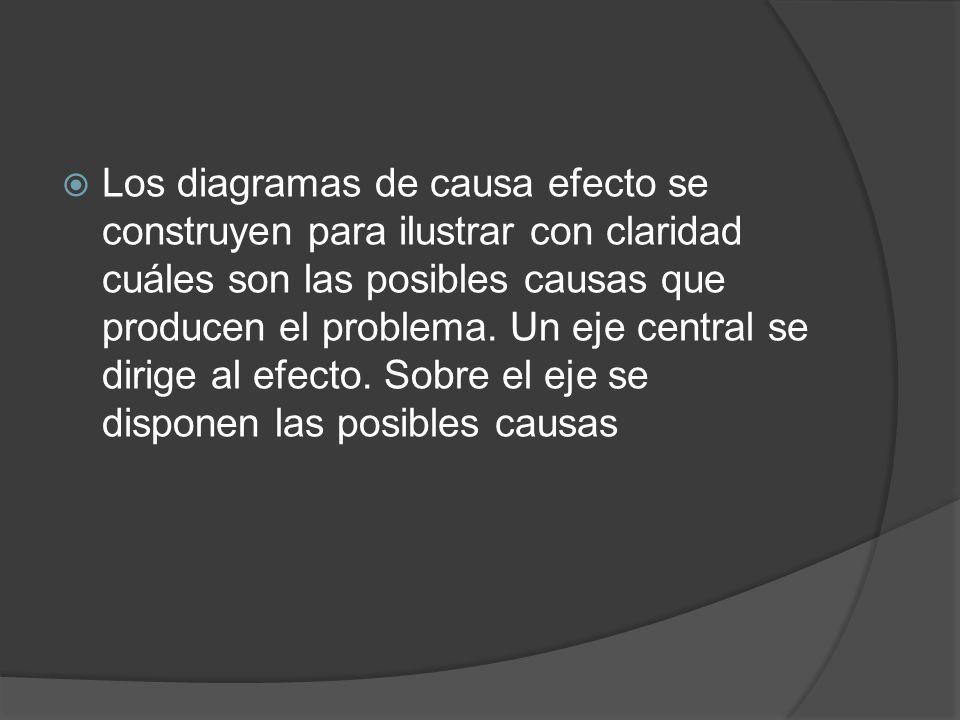 Los diagramas de causa efecto se construyen para ilustrar con claridad cuáles son las posibles causas que producen el problema. Un eje central se diri