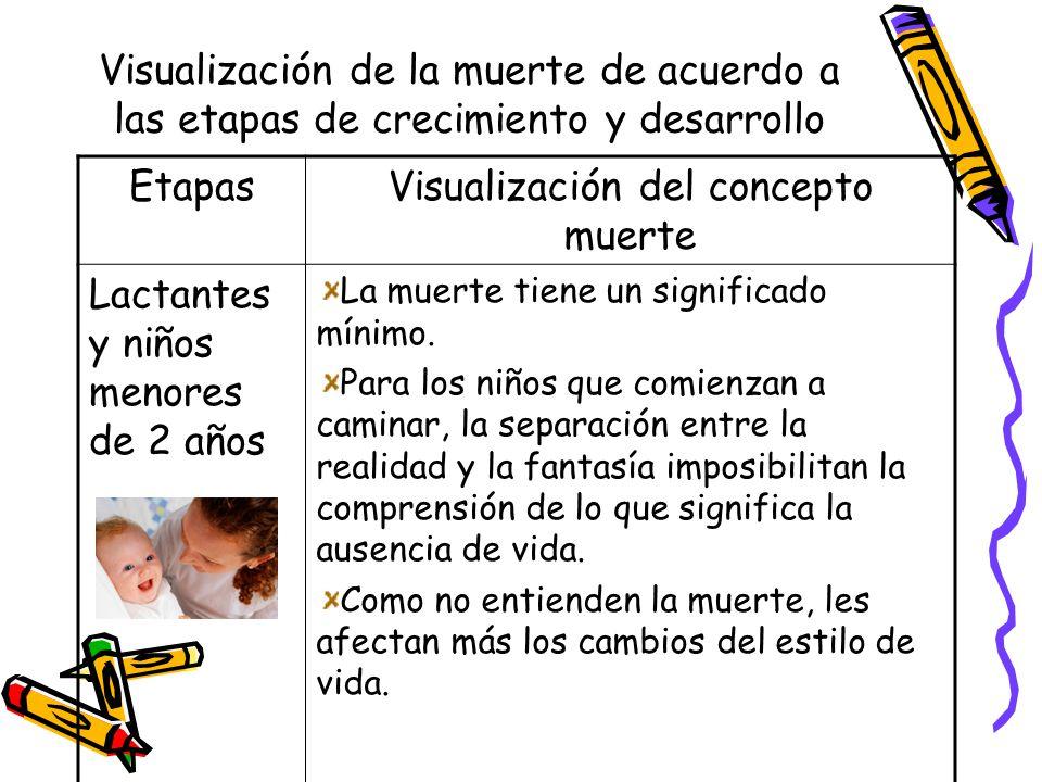 Visualización de la muerte de acuerdo a las etapas de crecimiento y desarrollo EtapasVisualización del concepto muerte Lactantes y niños menores de 2