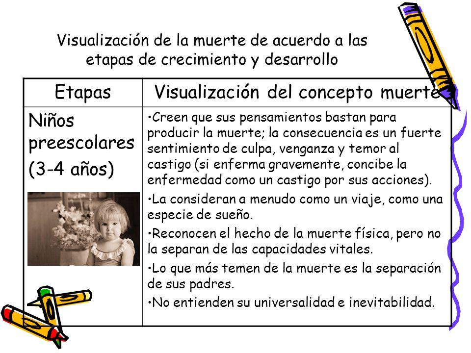Visualización de la muerte de acuerdo a las etapas de crecimiento y desarrollo EtapasVisualización del concepto muerte Niños preescolares (3-4 años) C