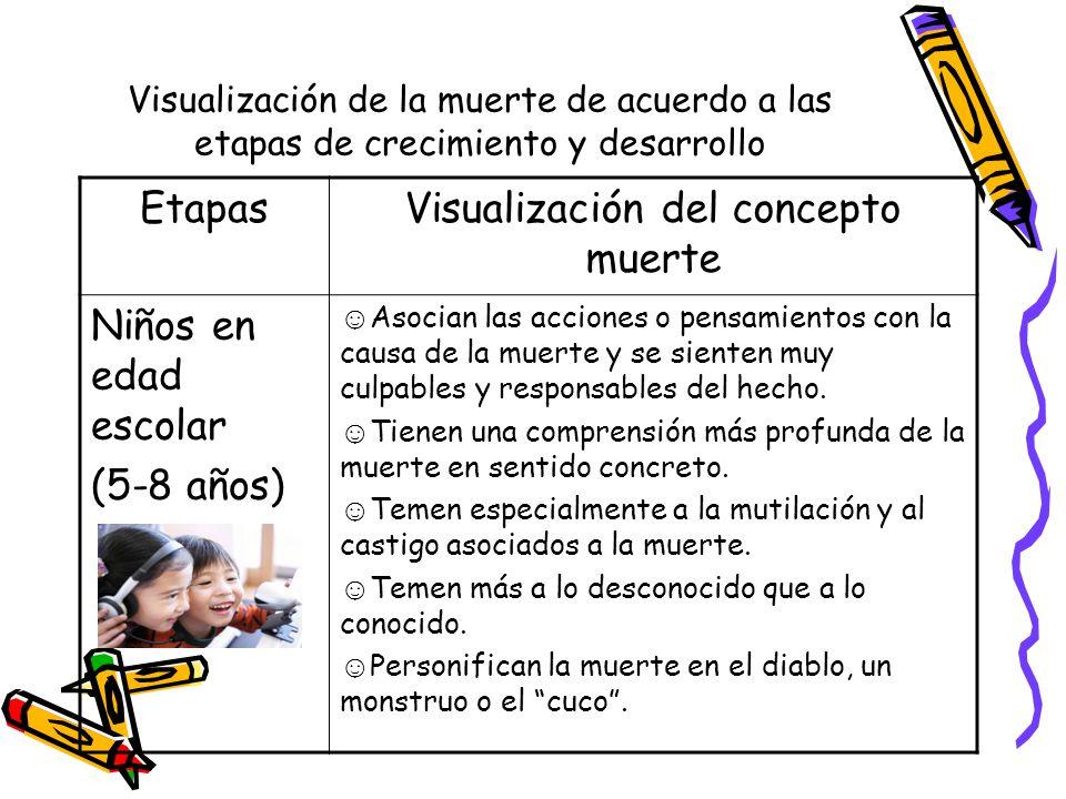 Visualización de la muerte de acuerdo a las etapas de crecimiento y desarrollo EtapasVisualización del concepto muerte Niños en edad escolar (5-8 años