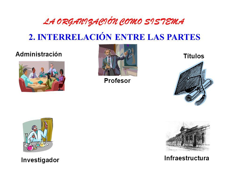 2. INTERRELACIÓN ENTRE LAS PARTES LA ORGANIZACIÓN COMO SISTEMA Profesor Títulos Investigador Administración Infraestructura
