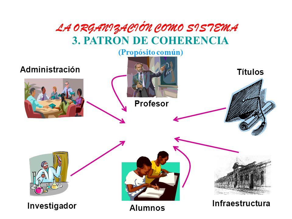 Alumnos 3. PATRON DE COHERENCIA (Propósito común) LA ORGANIZACIÓN COMO SISTEMA Profesor Títulos Investigador Administración Infraestructura