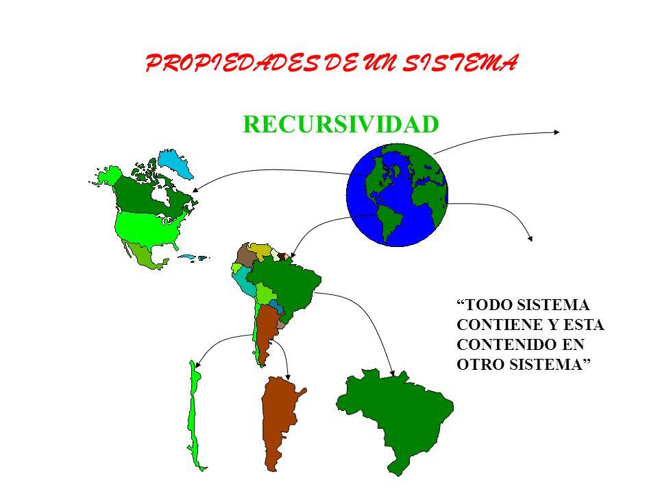 RECURSIVIDAD TODO SISTEMA CONTIENE Y ESTA CONTENIDO EN OTRO SISTEMA PROPIEDADES DE UN SISTEMA