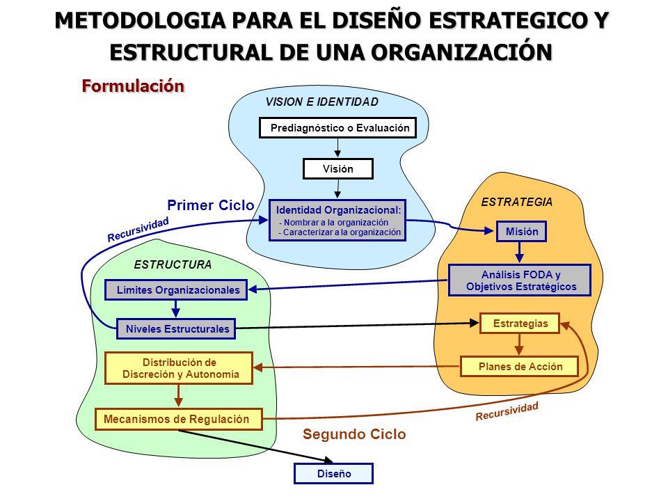 Formulación METODOLOGIA PARA EL DISEÑO ESTRATEGICO Y ESTRUCTURAL DE UNA ORGANIZACIÓN Prediagnóstico o Evaluación Visión Identidad Organizacional: -Nom