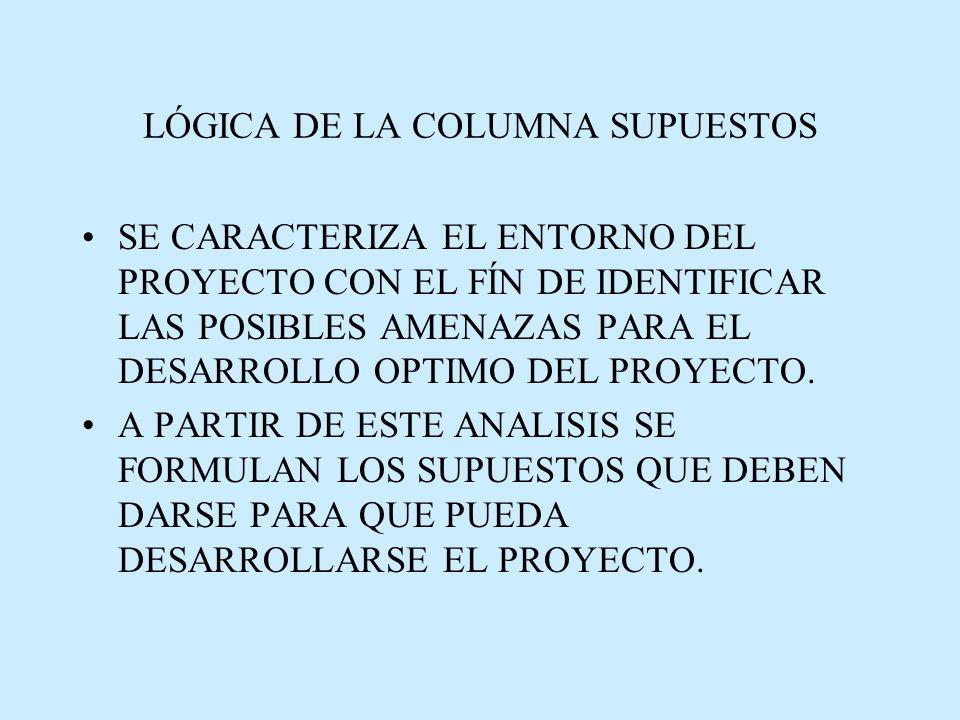 LÓGICA DE LA COLUMNA SUPUESTOS SE CARACTERIZA EL ENTORNO DEL PROYECTO CON EL FÍN DE IDENTIFICAR LAS POSIBLES AMENAZAS PARA EL DESARROLLO OPTIMO DEL PROYECTO.