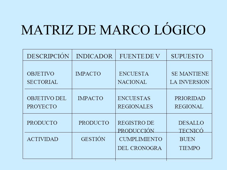 MATRIZ DE MARCO LÓGICO DESCRIPCIÓN INDICADOR FUENTE DE V SUPUESTO OBJETIVO IMPACTO ENCUESTA SE MANTIENE SECTORIAL NACIONAL LA INVERSION OBJETIVO DEL IMPACTO ENCUESTAS PRIORIDAD PROYECTO REGIONALES REGIONAL PRODUCTO PRODUCTO REGISTRO DE DESALLO PRODUCCIÓN TECNICÓ ACTIVIDAD GESTIÓN CUMPLIMIENTO BUEN DEL CRONOGRA TIEMPO
