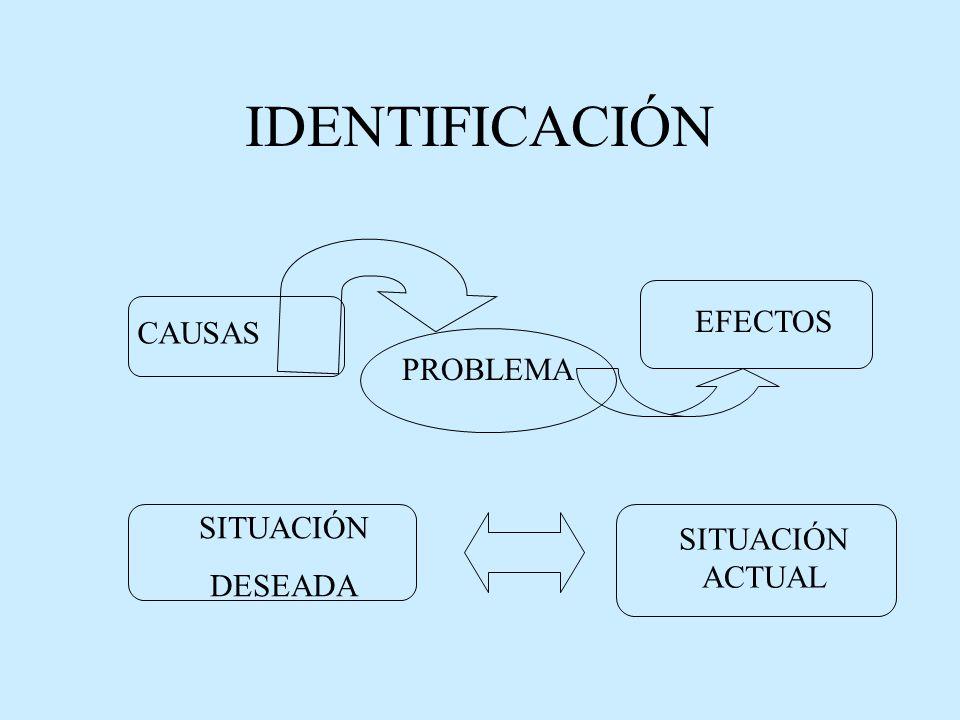 IDENTIFICACIÓN SITUACIÓN DESEADA PROBLEMA CAUSAS EFECTOS SITUACIÓN ACTUAL