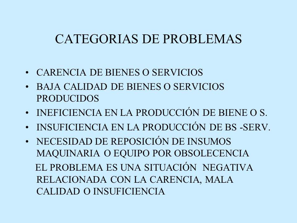 CATEGORIAS DE PROBLEMAS CARENCIA DE BIENES O SERVICIOS BAJA CALIDAD DE BIENES O SERVICIOS PRODUCIDOS INEFICIENCIA EN LA PRODUCCIÓN DE BIENE O S.